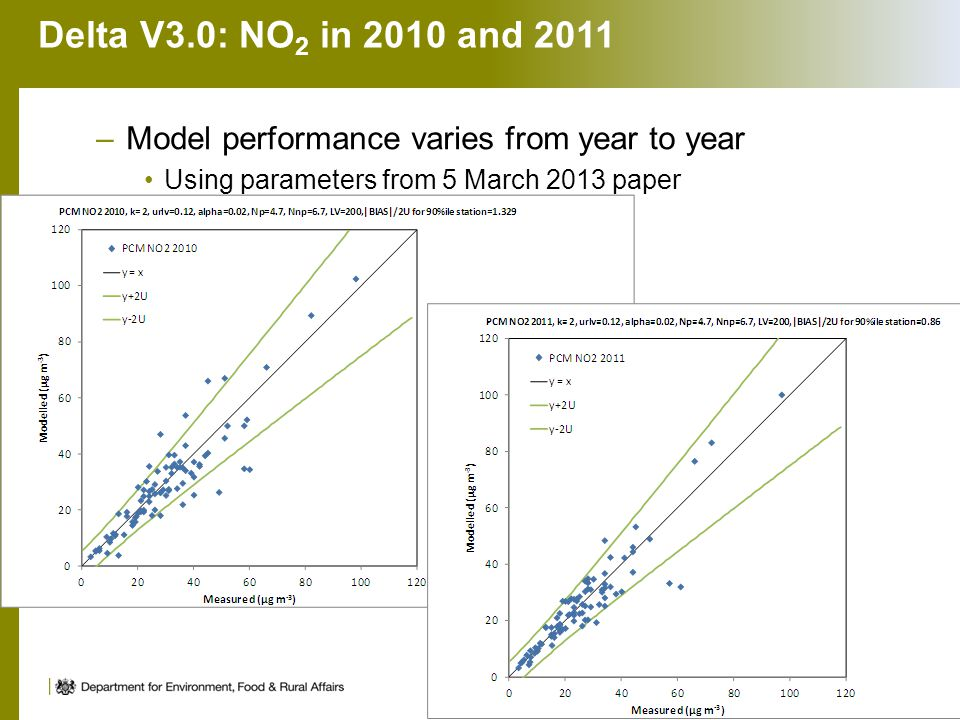 Delta V3.0: NO 2 in 2010 and 2011 –Model performance varies from year to year Using parameters from 5 March 2013 paper 11