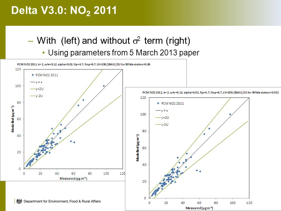 Delta V3.0: NO 2 2011 –With (left) and without  2 term (right) Using parameters from 5 March 2013 paper 12