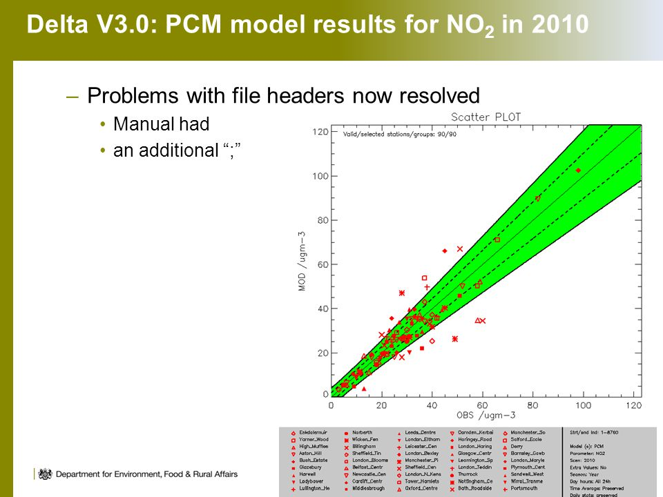 Delta V3.0: PCM model results for NO 2 in 2010 –Problems with file headers now resolved Manual had an additional ; 8