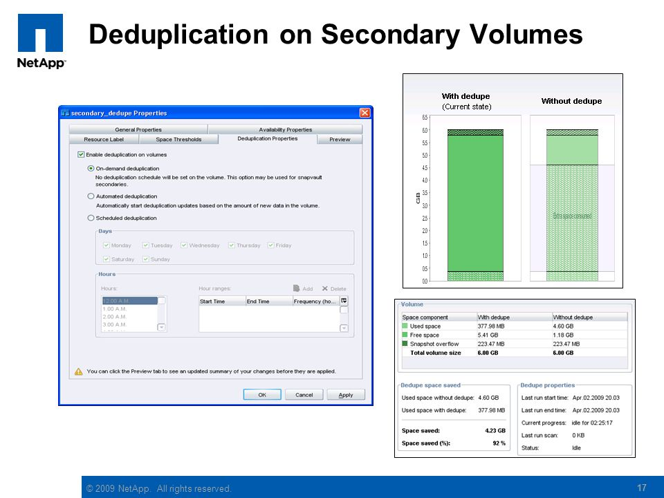 © 2009 NetApp. All rights reserved. 17 Deduplication on Secondary Volumes