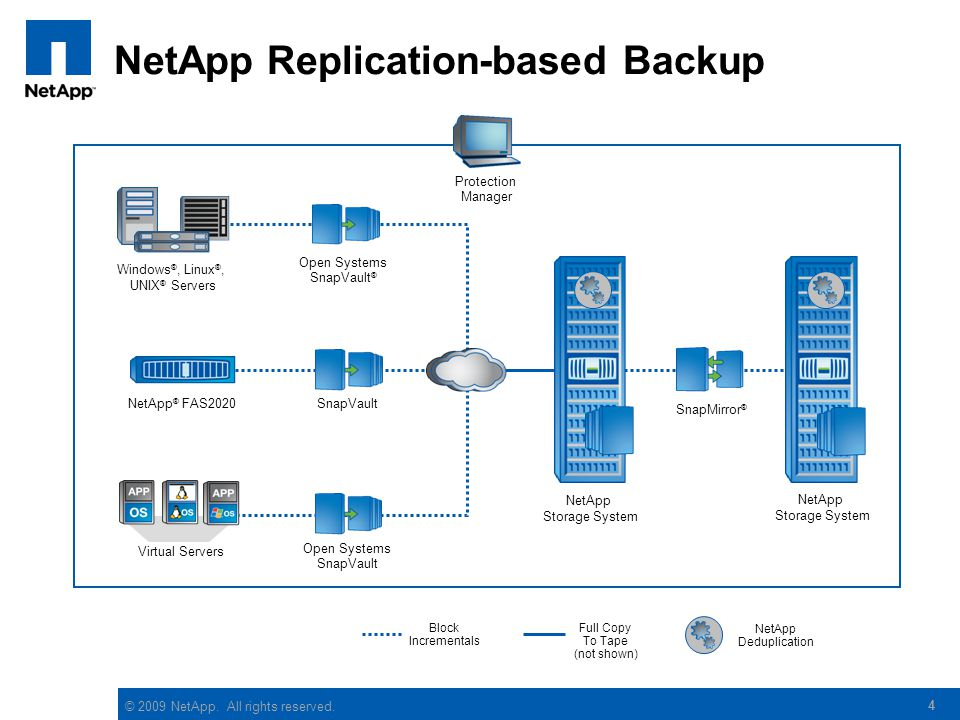 © 2009 NetApp. All rights reserved. 4 Protection Manager SnapMirror ® NetApp Storage System Full Copy To Tape (not shown) NetApp Deduplication SnapVau