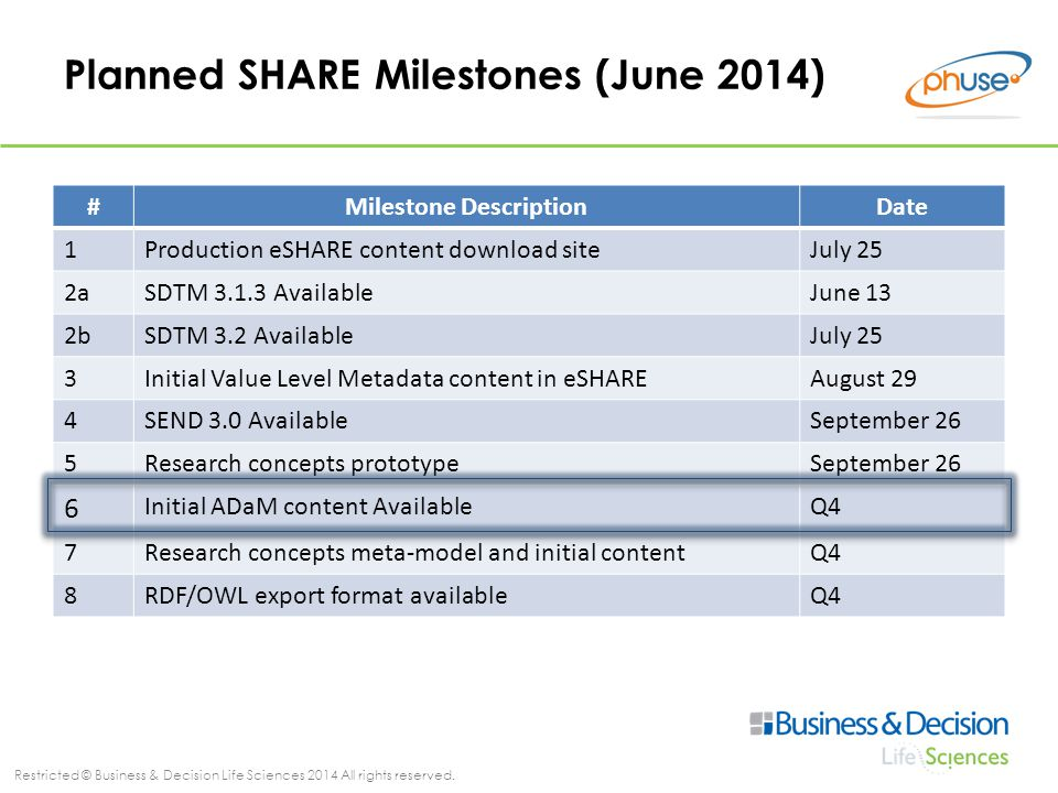 Restricted © Business & Decision Life Sciences 2014 All rights reserved. Planned SHARE Milestones (June 2014) #Milestone DescriptionDate 1Production e