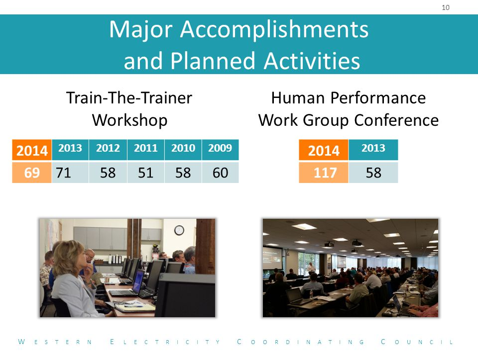 Major Accomplishments and Planned Activities Train-The-Trainer Workshop Human Performance Work Group Conference 10 W ESTERN E LECTRICITY C OORDINATING C OUNCIL 2014 20132012201120102009 697158515860 2014 2013 11758