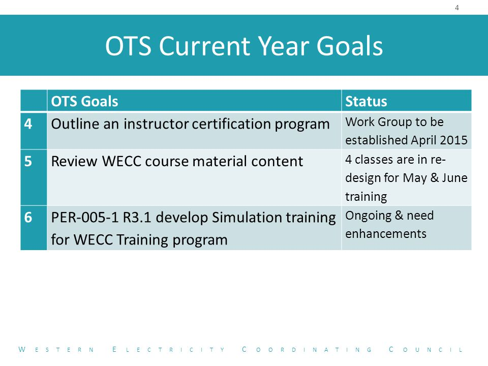 OTS Current Year Goals OTS Goals Status 4Outline an instructor certification program Work Group to be established April 2015 5Review WECC course material content 4 classes are in re- design for May & June training 6PER-005-1 R3.1 develop Simulation training for WECC Training program Ongoing & need enhancements 4 W ESTERN E LECTRICITY C OORDINATING C OUNCIL