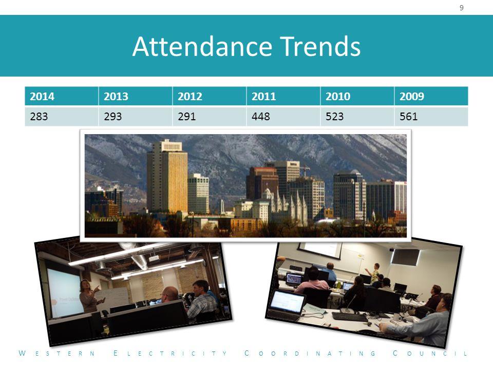 Attendance Trends 201420132012201120102009 283293291448523561 9 W ESTERN E LECTRICITY C OORDINATING C OUNCIL