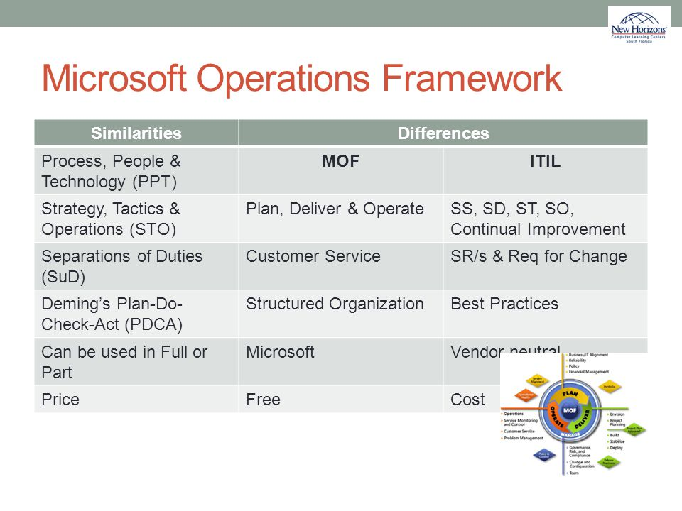 Microsoft Operations Framework SimilaritiesDifferences Process, People & Technology (PPT) MOFITIL Strategy, Tactics & Operations (STO) Plan, Deliver &