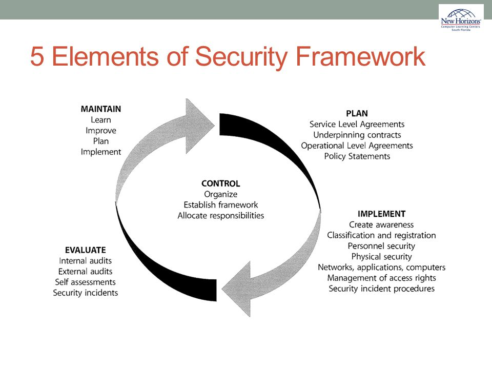 5 Elements of Security Framework