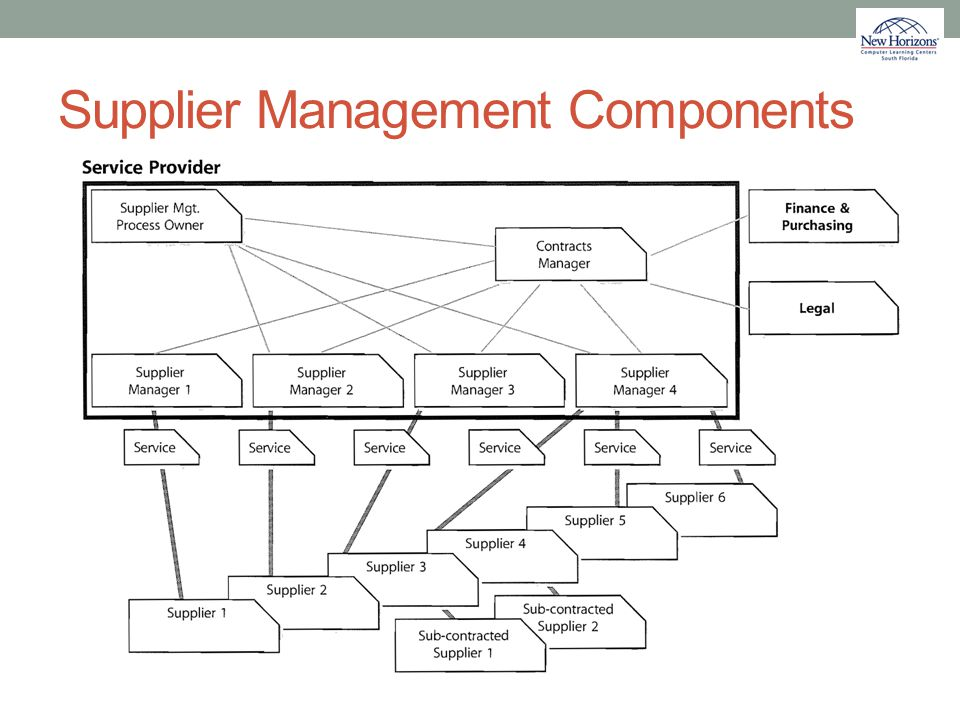 Supplier Management Components