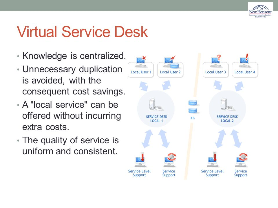 Virtual Service Desk Knowledge is centralized. Unnecessary duplication is avoided, with the consequent cost savings. A