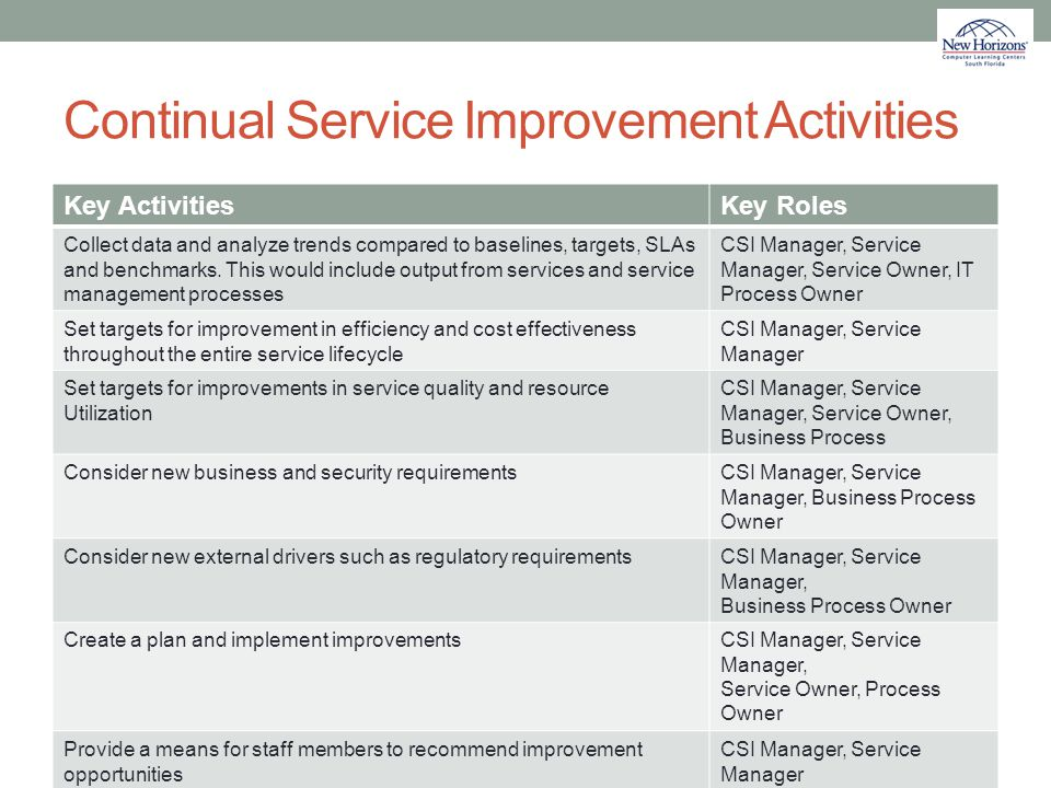 Continual Service Improvement Activities Key ActivitiesKey Roles Collect data and analyze trends compared to baselines, targets, SLAs and benchmarks.