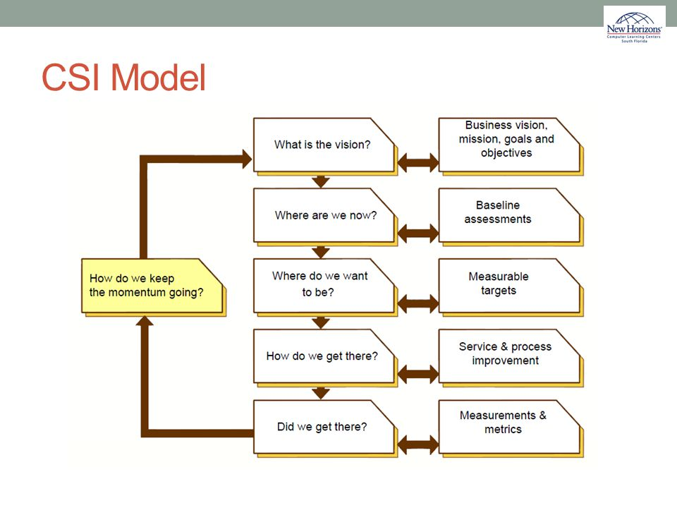 CSI Model