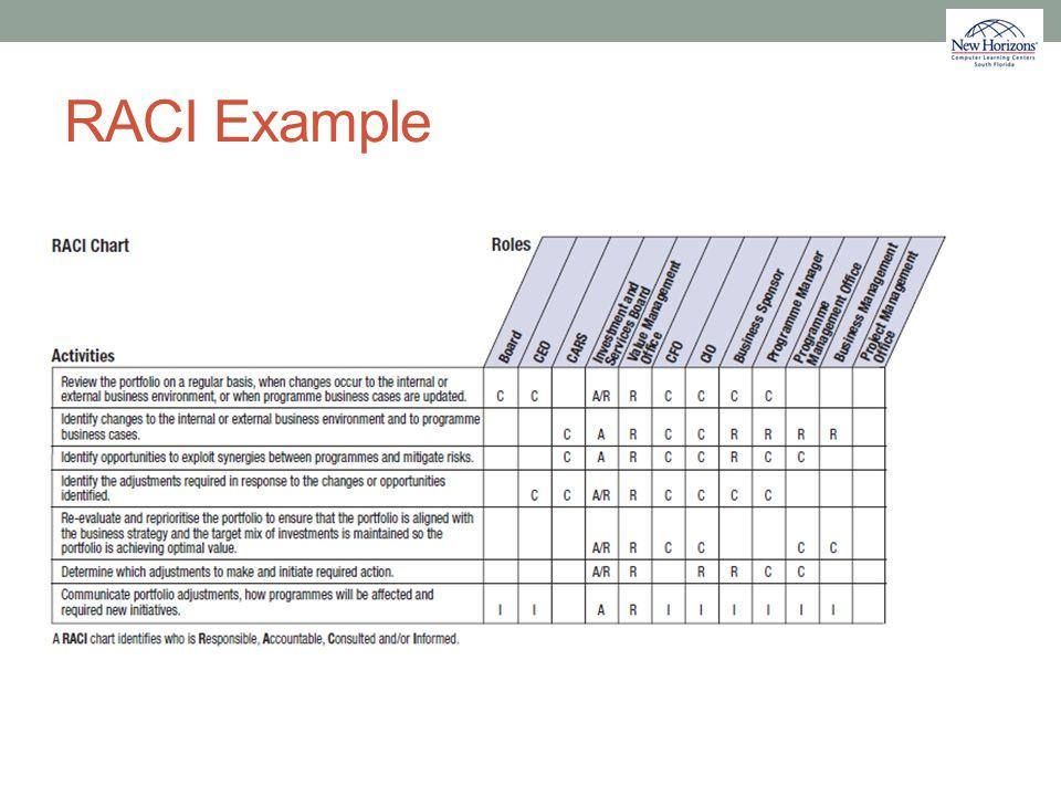 RACI Example