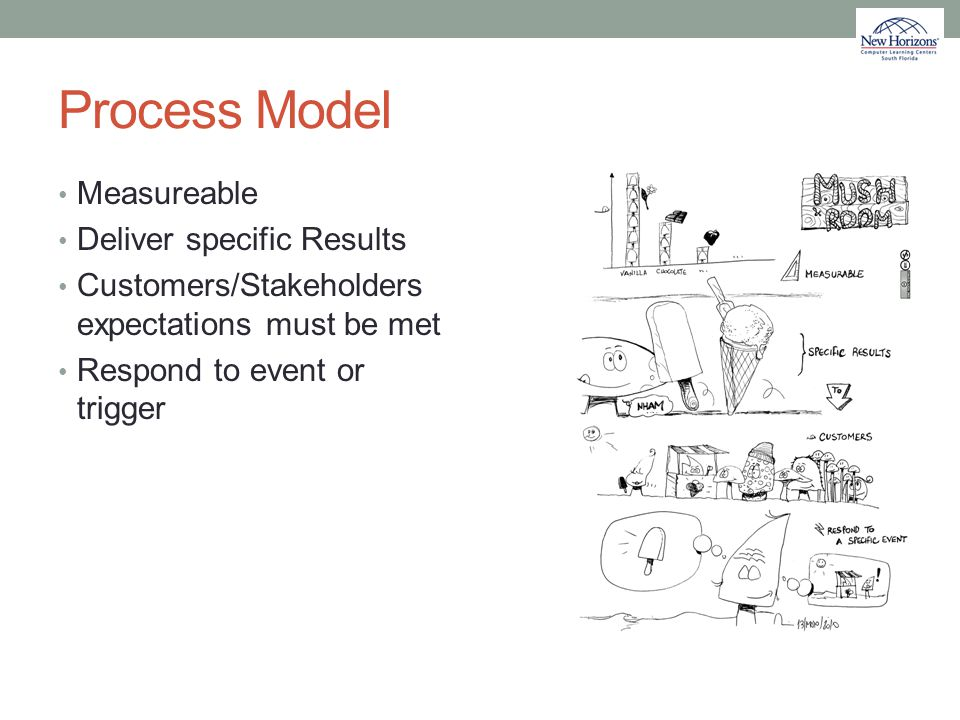 Process Model Measureable Deliver specific Results Customers/Stakeholders expectations must be met Respond to event or trigger