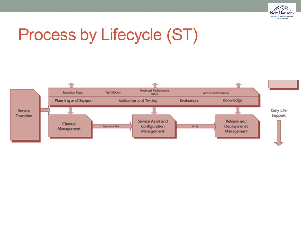 Process by Lifecycle (ST)