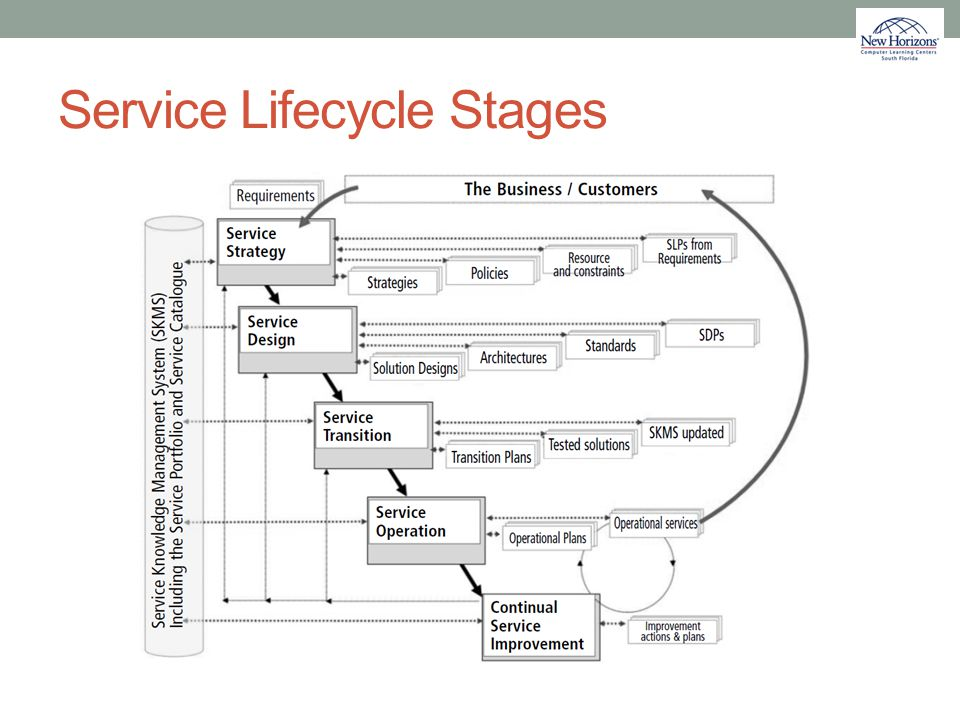 Service Lifecycle Stages