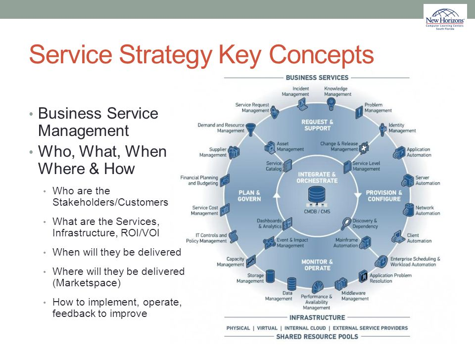 Service Strategy Key Concepts Business Service Management Who, What, When Where & How Who are the Stakeholders/Customers What are the Services, Infras