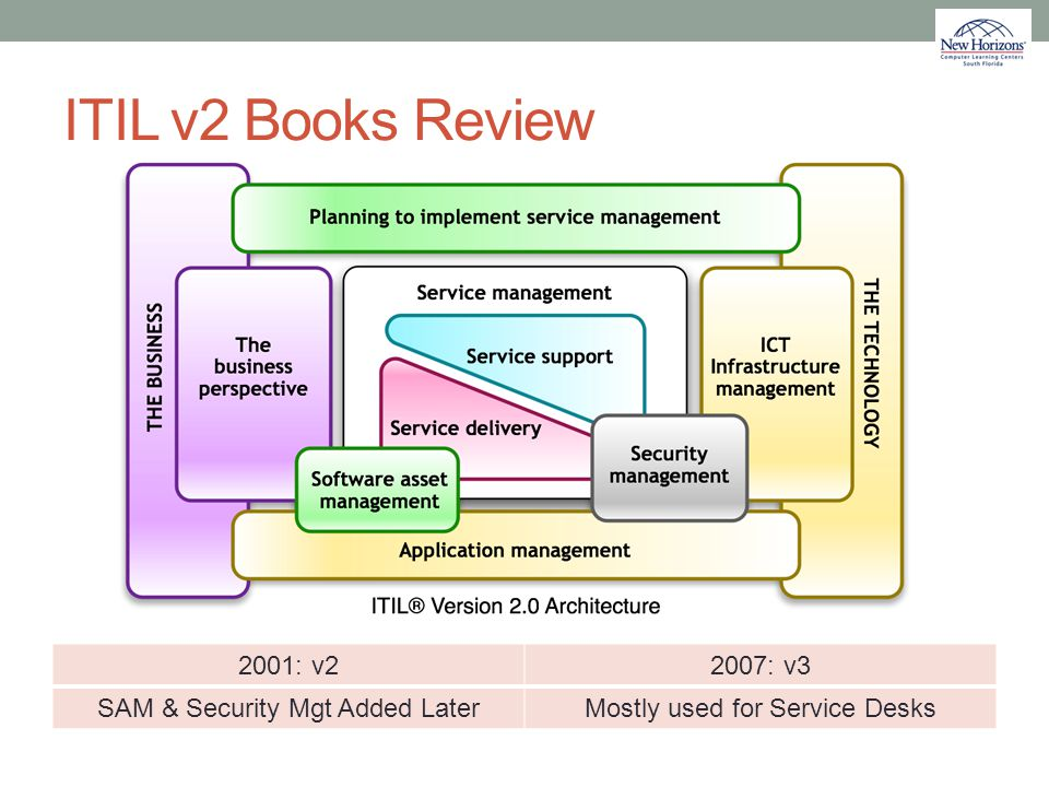 ITIL v2 Books Review 2001: v22007: v3 SAM & Security Mgt Added LaterMostly used for Service Desks