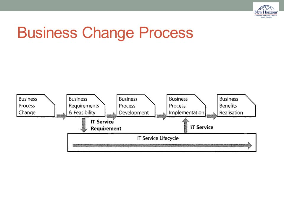 Business Change Process