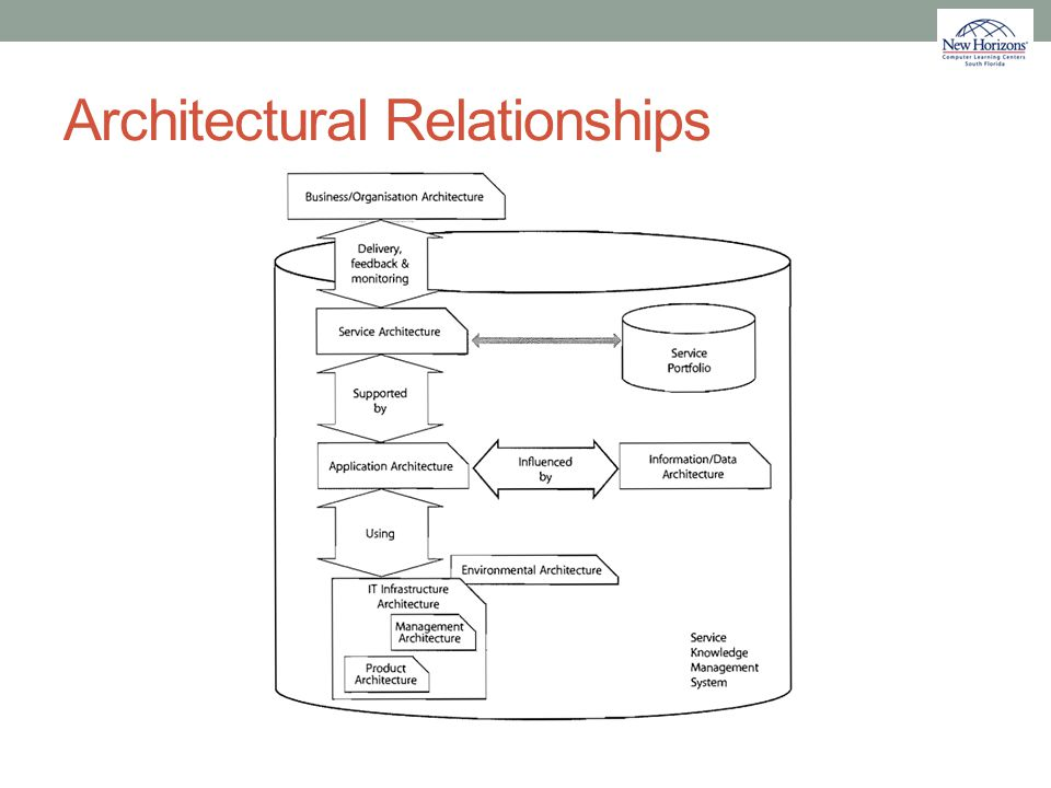Architectural Relationships