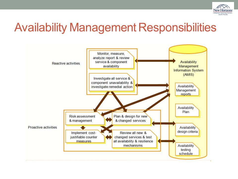 Availability Management Responsibilities