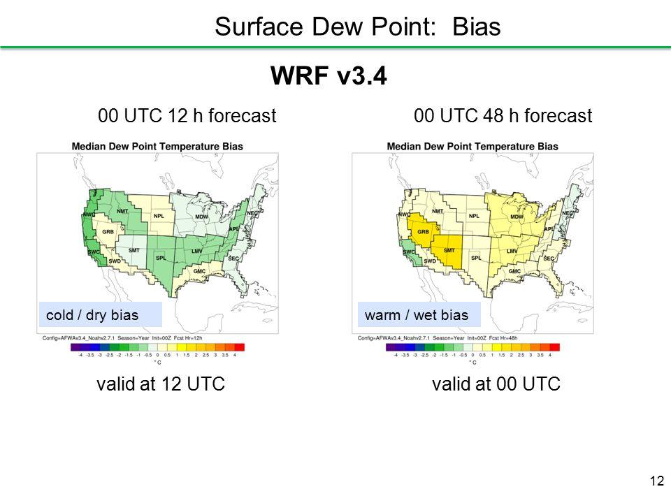 WRF v3.4 00 UTC 12 h forecast00 UTC 48 h forecast 12 valid at 12 UTCvalid at 00 UTC cold / dry biaswarm / wet bias Surface Dew Point: Bias