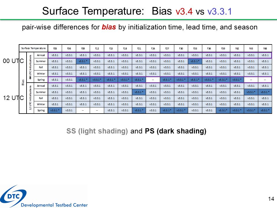 14 pair-wise differences for bias by initialization time, lead time, and season Surface Temperature: Bias v3.4 vs v3.3.1 SS (light shading) and PS (da