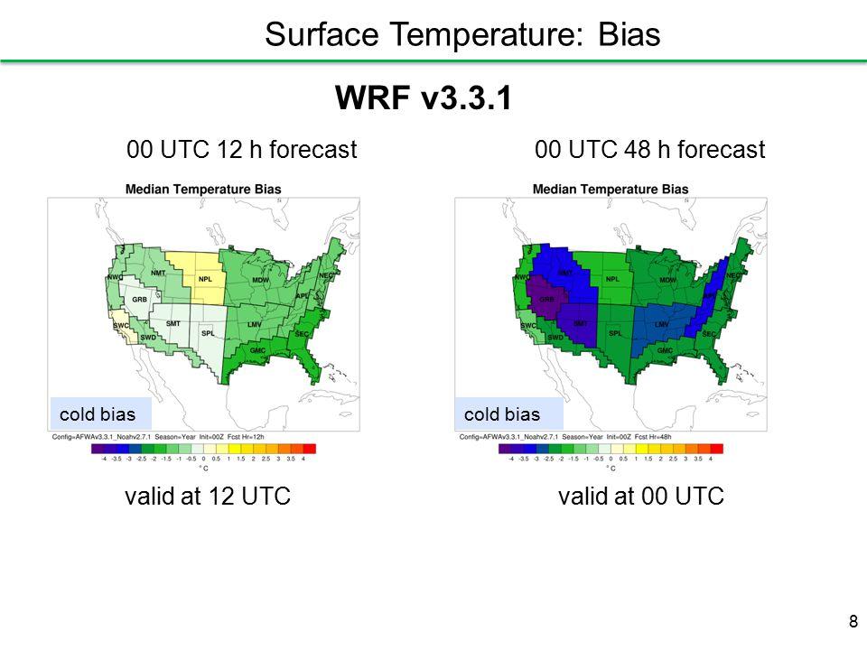 valid at 12 UTCvalid at 00 UTC cold bias WRF v3.3.1 00 UTC 12 h forecast00 UTC 48 h forecast 8 Surface Temperature: Bias