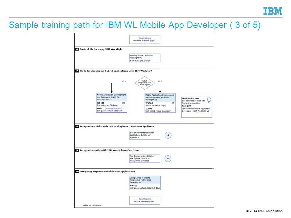 © 2014 IBM Corporation Sample training path for IBM WL Mobile App Developer ( 3 of 5)