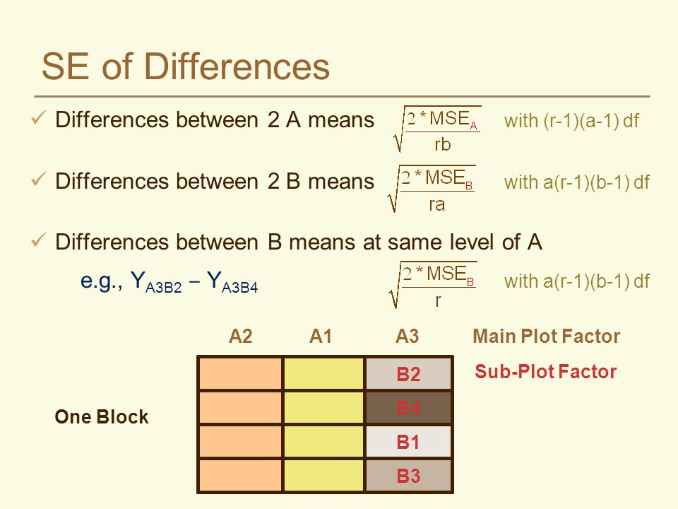 SE of Differences Differences between 2 A means with (r-1)(a-1) df Differences between 2 B means with a(r-1)(b-1) df Differences between B means at sa