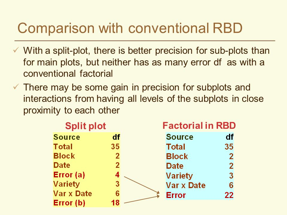 Comparison with conventional RBD With a split-plot, there is better precision for sub-plots than for main plots, but neither has as many error df as w