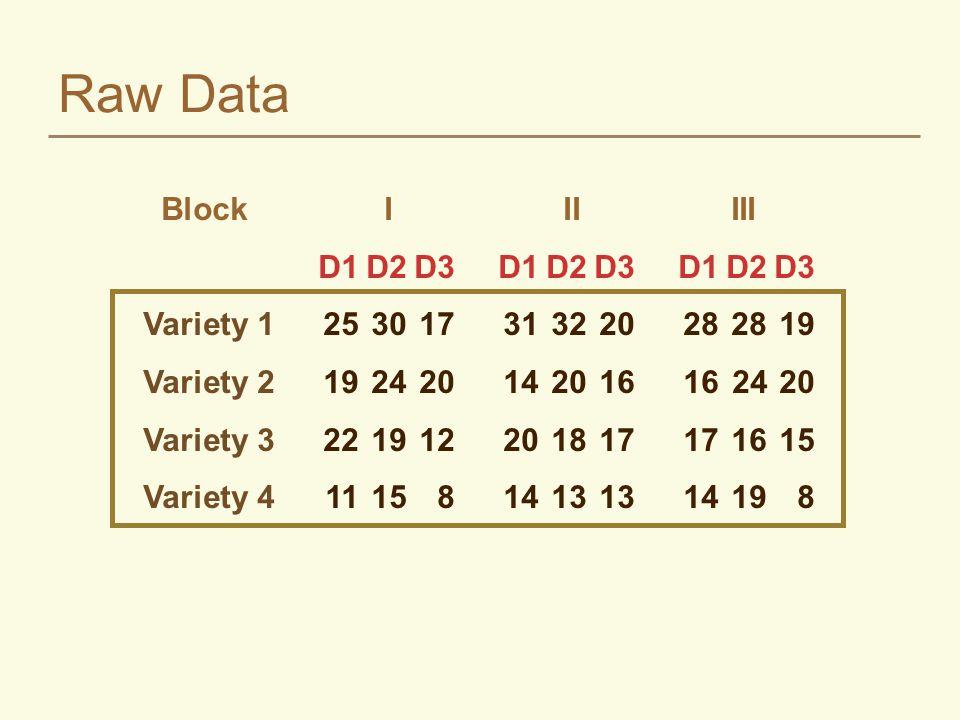 Raw Data Block I IIIII D1D2D3D1D2D3D1D2D3 Variety 1253017313220282819 Variety 219242014201616 2420 Variety 3221912201817171615 Variety 411158141313141