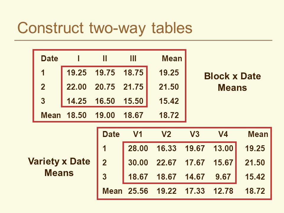 Construct two-way tables Date IIIIII Mean 119.2519.7518.7519.25 222.0020.7521.7521.50 314.2516.5015.5015.42 Mean18.5019.0018.6718.72 DateV1V2V3V4 Mean