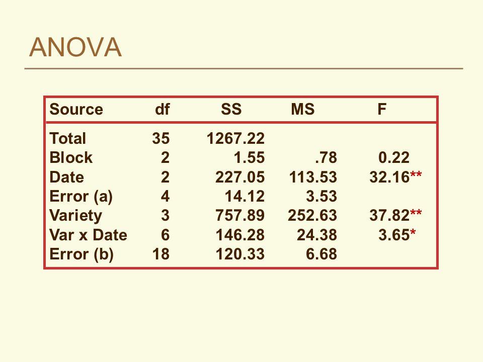 ANOVA SourcedfSSMSF Total351267.22 Block21.55.780.22 Date2227.05113.5332.16** Error (a)414.123.53 Variety3757.89252.6337.82** Var x Date6146.2824.383.