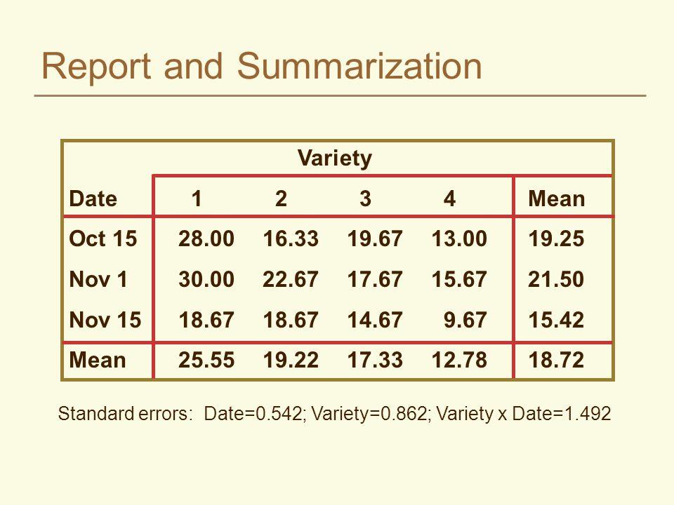Report and Summarization Standard errors: Date=0.542; Variety=0.862; Variety x Date=1.492 Variety Date1234Mean Oct 1528.0016.3319.6713.0019.25 Nov 130