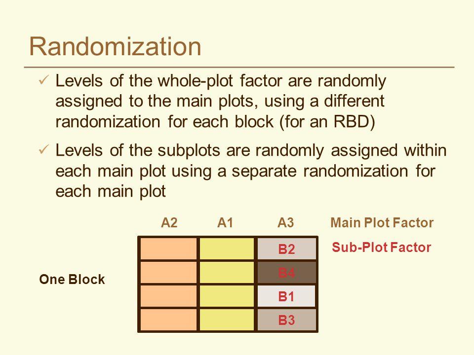 Randomizaton Block I T3T1T2 V3V4V2 V1V1V4 V2V3V3 V4V2V1 Block II T1T3T2 V1V2V3 V3V1V4 V2V3V1 V4V4V2 Tillage treatments are main plots Varieties are the subplots