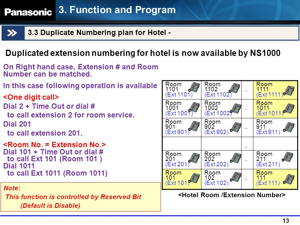 13 3.3 Duplicate Numbering plan for Hotel - 3.