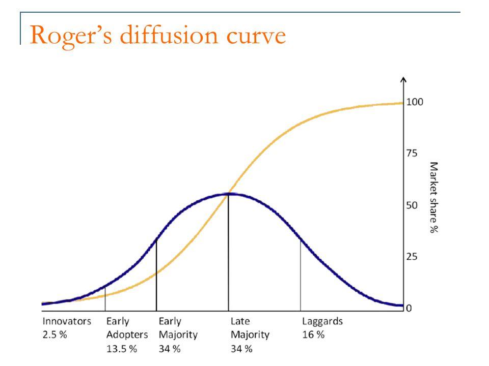 Roger's diffusion curve