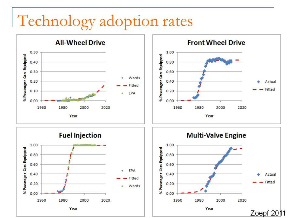 Technology adoption rates Zoepf 2011
