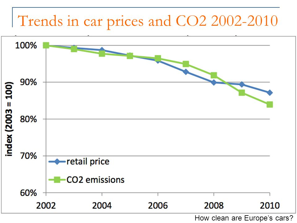 Trends in car prices and CO2 2002-2010 How clean are Europe's cars