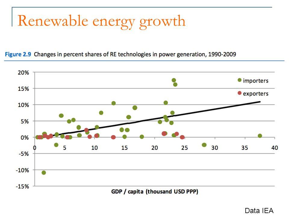Renewable energy growth Data IEA