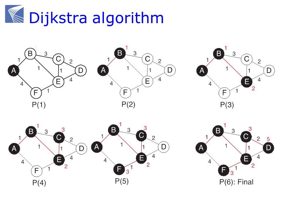 Dijkstra algorithm