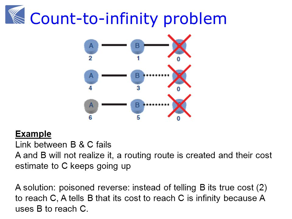 Count-to-infinity problem Example Link between B & C fails A and B will not realize it, a routing route is created and their cost estimate to C keeps going up A solution: poisoned reverse: instead of telling B its true cost (2) to reach C, A tells B that its cost to reach C is infinity because A uses B to reach C.