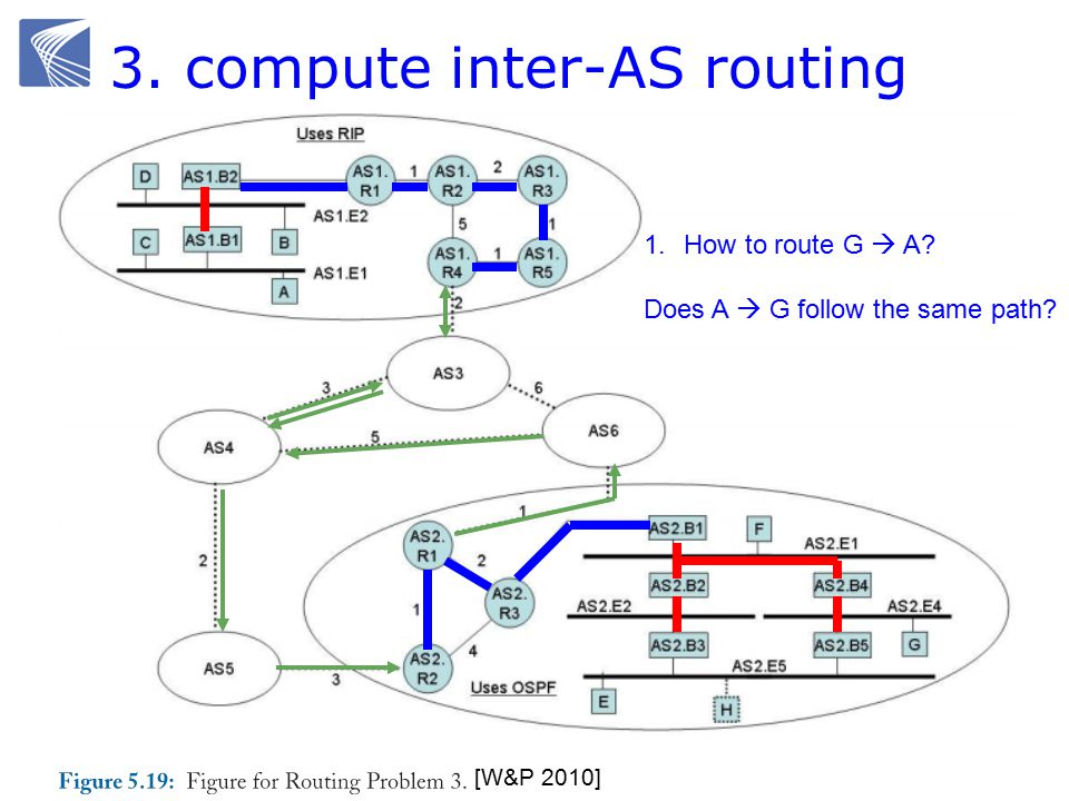 3. compute inter-AS routing [W&P 2010] 1.How to route G  A Does A  G follow the same path