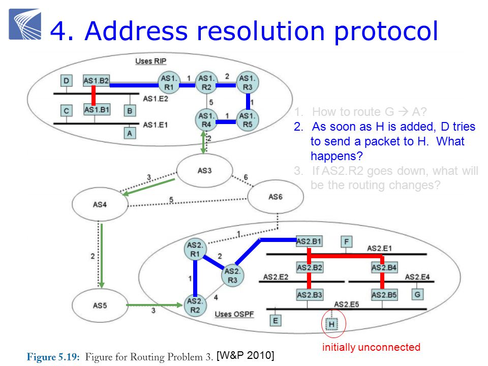 4. Address resolution protocol [W&P 2010] 1.How to route G  A.
