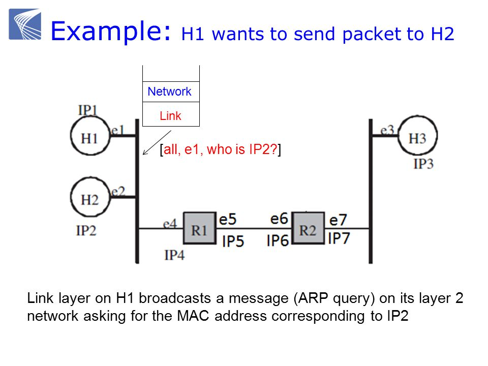 Example: H1 wants to send packet to H2 Ethernet switch gateway Link Network [all, e1, who is IP2 ] Link layer on H1 broadcasts a message (ARP query) on its layer 2 network asking for the MAC address corresponding to IP2