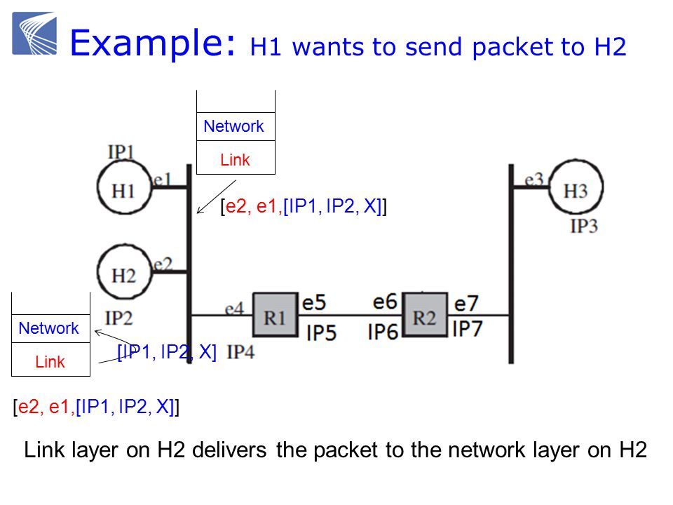 Example: H1 wants to send packet to H2 Ethernet switch gateway Link Network Link Network Link layer on H2 delivers the packet to the network layer on H2 [e2, e1,[IP1, IP2, X]] [IP1, IP2, X] [e2, e1,[IP1, IP2, X]]