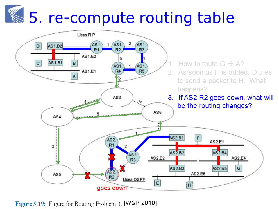 5. re-compute routing table [W&P 2010] 1.How to route G  A.