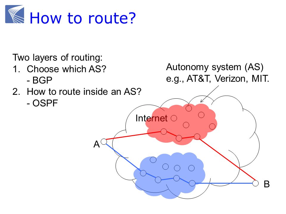 How to route. Internet A B Two layers of routing: 1.Choose which AS.