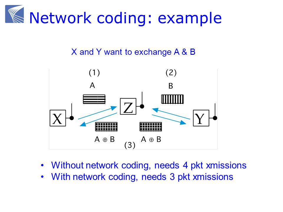 Network coding: example X and Y want to exchange A & B Without network coding, needs 4 pkt xmissions With network coding, needs 3 pkt xmissions