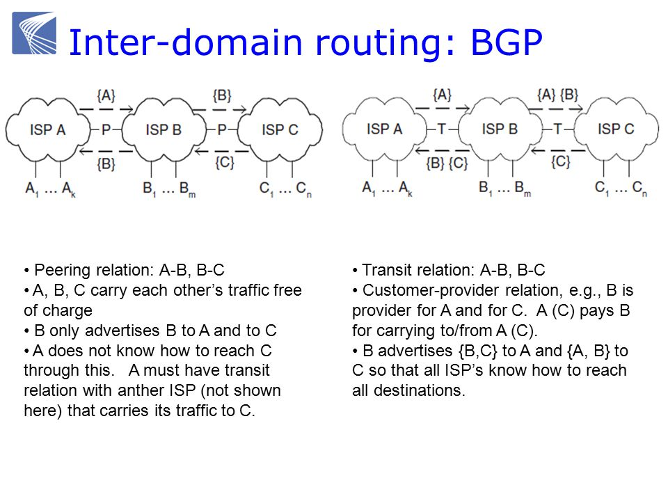 Inter-domain routing: BGP Peering relation: A-B, B-C A, B, C carry each other's traffic free of charge B only advertises B to A and to C A does not know how to reach C through this.